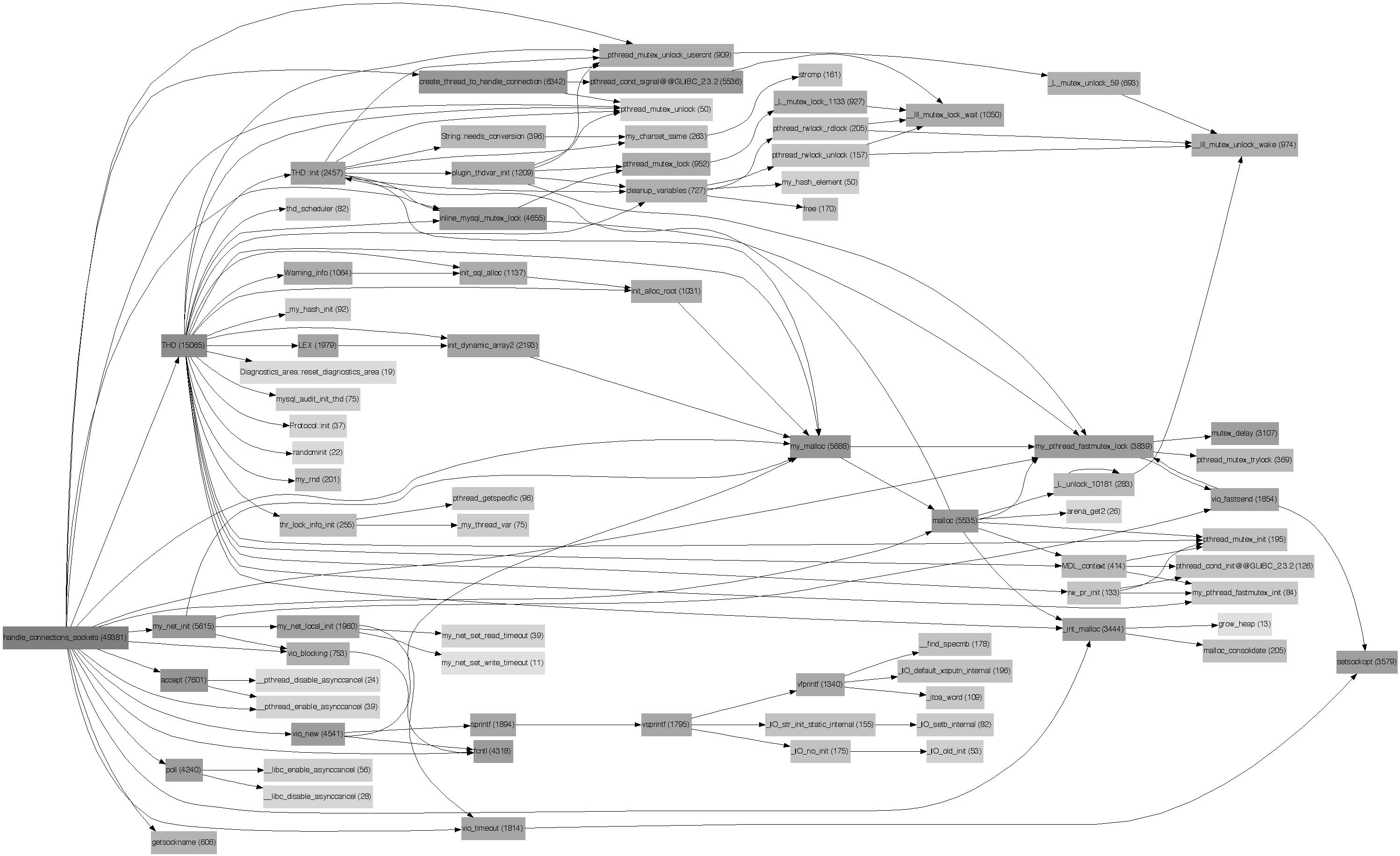 connections – domas mituzas