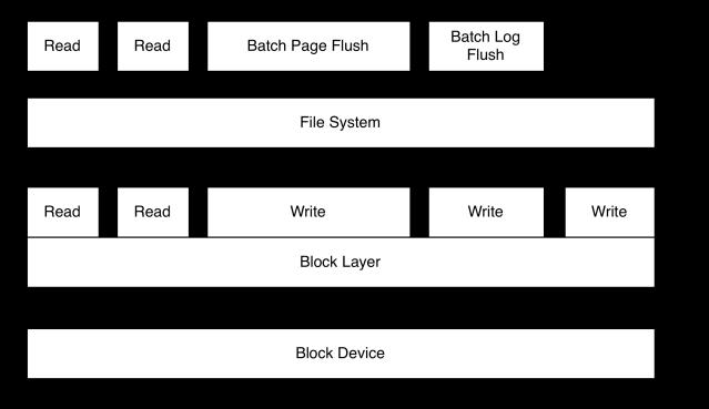 buffered block layer